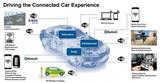 智能网联汽车和同步双频Wi-Fi存在的微秒关系