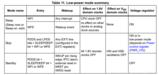 stm32f103 低功耗调试笔记 低功耗模式下一直有个800多uA的电流
