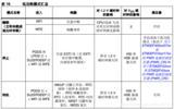 STM32MX电源管理低功耗模式