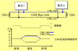 STM32常用通信——USART,IIC,SPI,CAN
