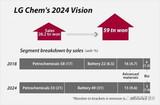 韩日各在在动力电池产业的发展差异