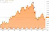 是何原因让英伟达的股票暴跌50%