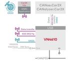 Vector推出面向IEEE802.11p和基于CANFD的网络接口方案
