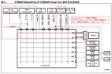 STM32开发笔记47:STM32F4+DP83848以太网通信指南系列(一)