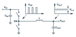 技术文章—全面了解和分析开关稳压器噪声