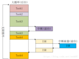 STM32 RTOS系统 学习笔记(一)