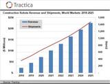 劳动力短缺对建筑机器人日益增长的兴趣将推动市场扩大