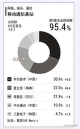 全球基站出货份额排行,华为仍居榜首