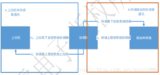 基于STM32F107+DP83848嵌入式zigbee网关设计