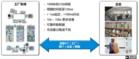 5G畫下智能制造未來愿景,TSN驅動工業智能發展