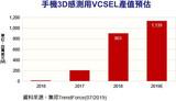 2019年手机3D感测用VCSEL市场产值可达11.39亿美元
