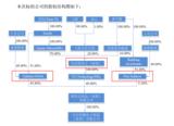 受贸易摩擦冲击,润欣科技拟中止筹划收购博斯达事项