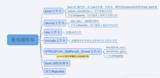 基于STM32从零写操作系统系列---使用官方固件库