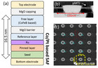 科普—磁性記憶體(MRAM)的發展前景