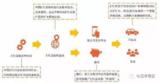 一文详解ETC芯片产业链