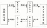 STM32-(28):ADC模数转换(理论分析)