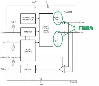 技术文章—CAN接口异常分析指南