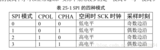 【STM32CubeMX】12,STM32之SPI串行FLASH