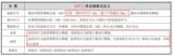 STM32读取温湿度传感器DHT11和DHT21(AM2301)系列问题