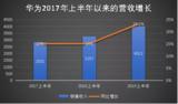 苹果、三星、华为2019年上半年财报PK,华为胜了?