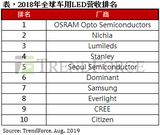 集邦咨询:全球车用LED产值持续成长,2018年亿光营收排名跻身全球前十