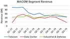 MACOM新任管理团队为公司前景指明方向