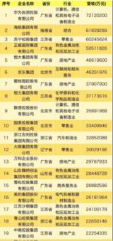 19年中国民营企业500强出炉:华为第1,联想第9