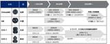 日本新能源电动汽车产业分析对比