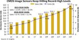 全球CMOS传感器市场预估将连续13年创新高