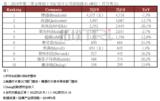 2019Q2全球IC设计公司TOP10营收排名出炉,博通冠军