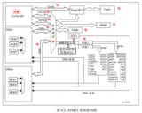 STM32开发 -- 系统架构