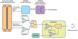 技术文章—高性能图像传感器参考设计的核心集成与协作