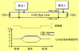 简述STM32 CAN总线的设置