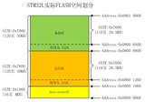 STM32L151C8T6 的IAP实现方案