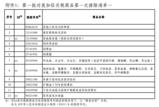 国务院公布对美加征关税排除清单,自本月17日起实施