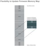 灵活更新固件——IoT设备的关键