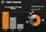 中国存储芯片目标提升至40%,美日韩开始着急了?