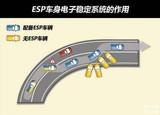 为什么ESP车身电子稳定系统有开关?来看看何时需要关闭ESP