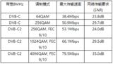 高拓讯达最新一代解调芯片符合DVB-C2标准
