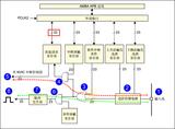 第17章 EXTI—外部中断/事件控制器—零死角玩转STM32-F429系列