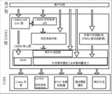 第9章 初识STM32固件库—零死角玩转STM32-F429系列