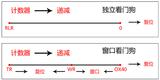 第35章 WWDG—窗口看门狗—零死角玩转STM32-F429系列