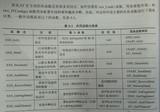 6.STM32外设函数分类