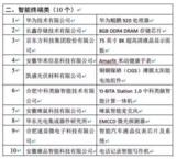 又一创新榜单公布了,华为、长鑫存储、京东方等上榜