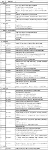 美国豁免63种中国电子元件进口商品