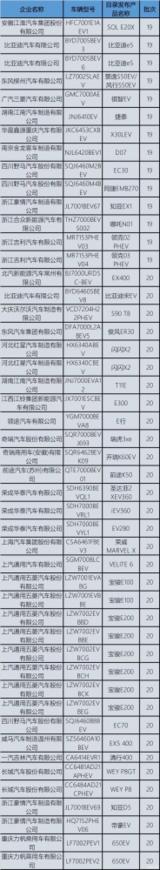 工信部发布拟撤销432款车型免征车辆购置税新能源目录
