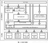 再造STM32---第七部分:初识 STM32 固件库