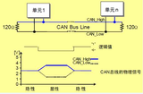 stm32的can总线理解及应用——程序对应stm32f103系列