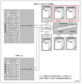 STM32的CAN总线的接收双FIFO使用方法