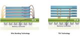 三星率先开发出了12层3D-TSV芯片封装技术